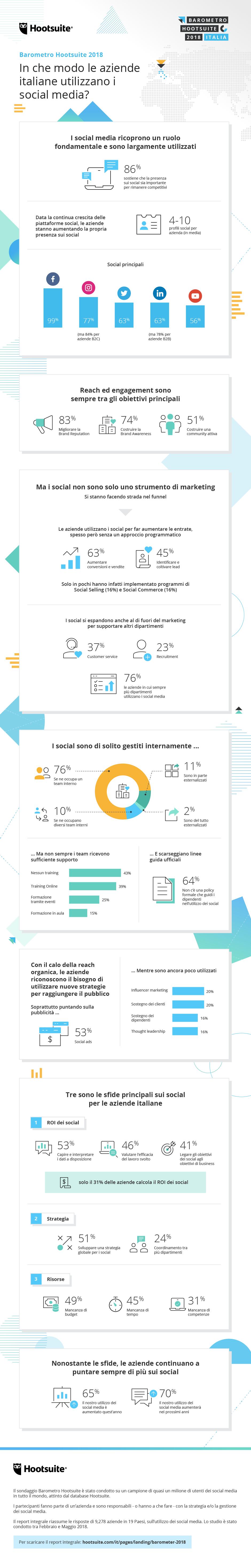 aziende italiane e social media