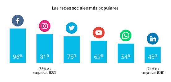 Marketing Social Colombia