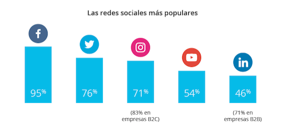 Marketing Social Chile