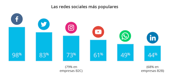 Marketing Social México