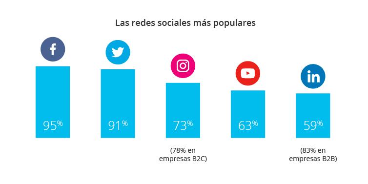 Marketing social España