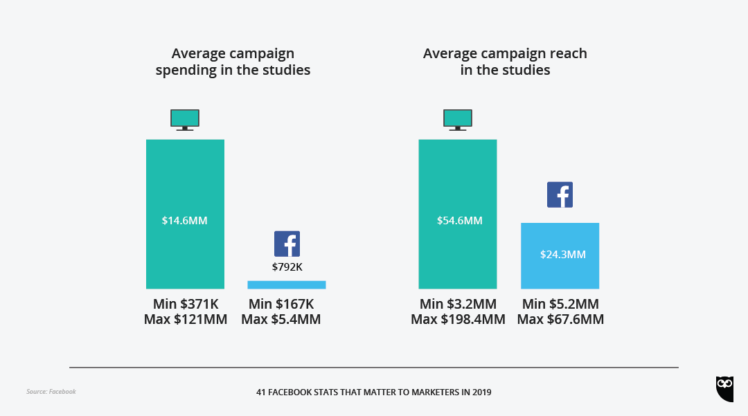 41 Facebook Stats That Matter to Marketers in 2019