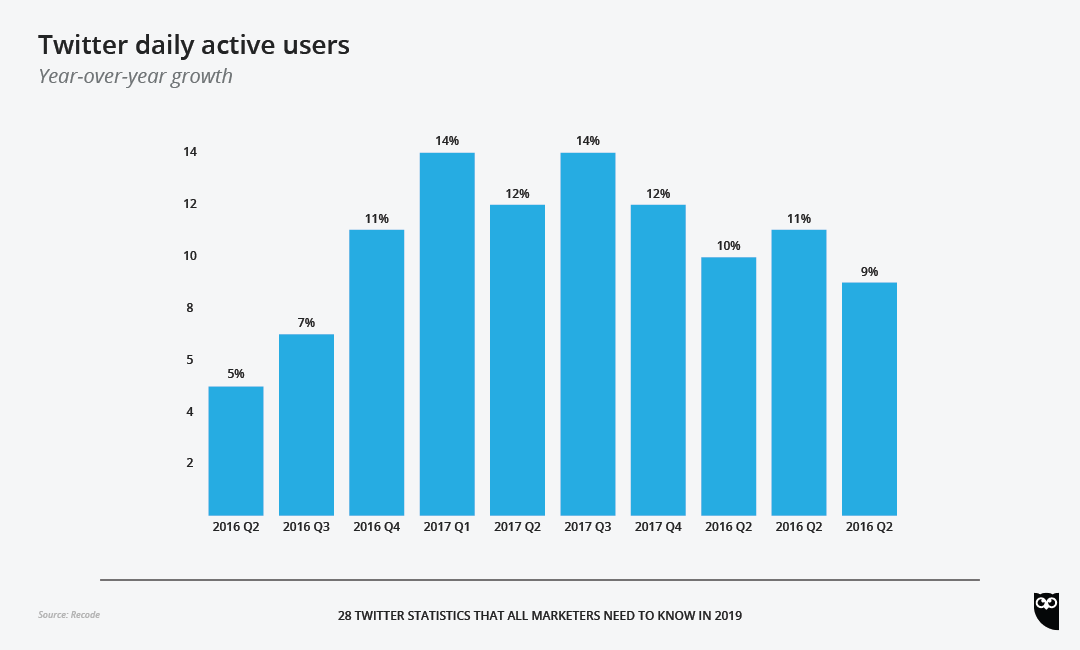 Twitter daily active users