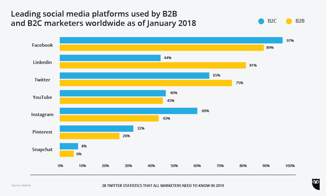 B2B and B2C marketers on Twitter chart