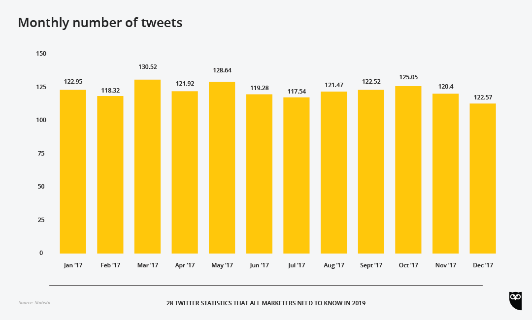 28 Twitter Statistics All Marketers Should Know in 2019