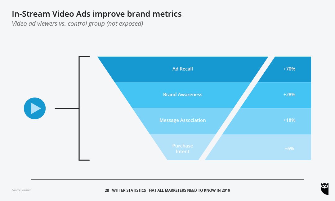 chart of how in-stream video ads improve brand metrics