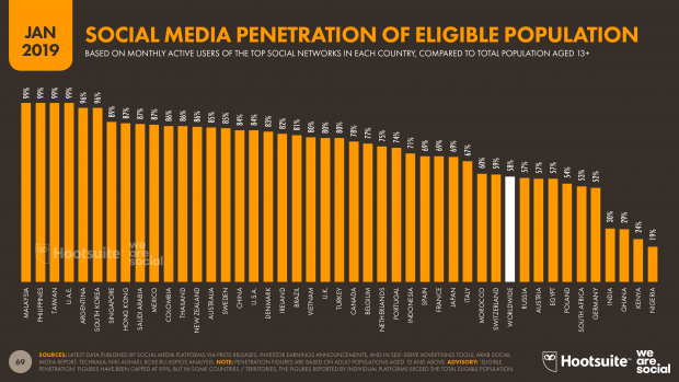 social media penetration of eligible population