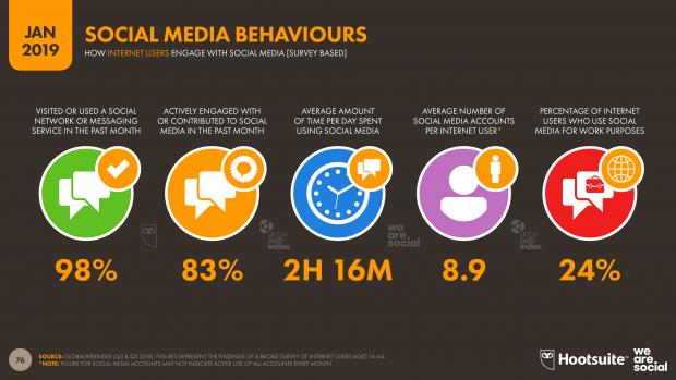 social media behaviors 2019