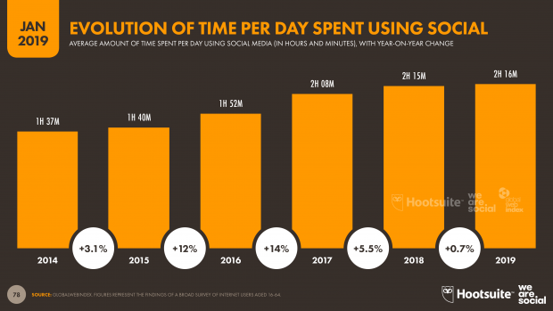 5 year evolution of time spent per day on social media