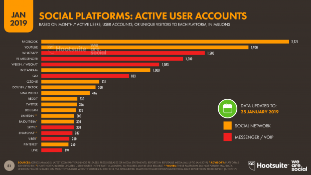 top social platforms by active user accounts