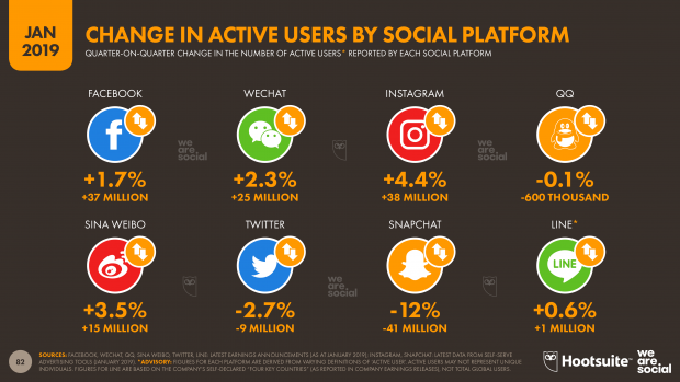 growth in active users by social platforms