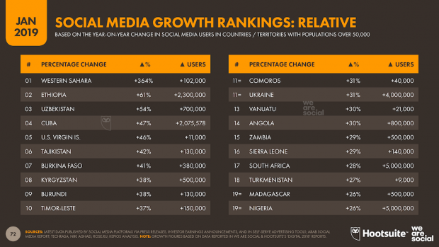 Social media growth rankings