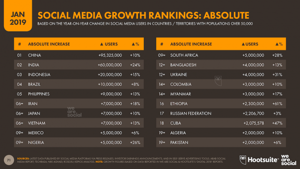social media absolute growth