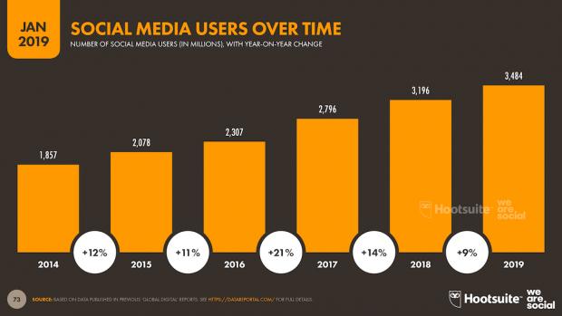 Social media 5 year growth