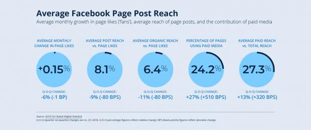 i trend dei social media nel 2019