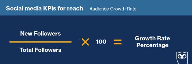 audience growth rate formula