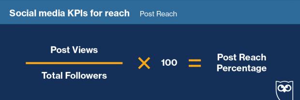 post reach formula