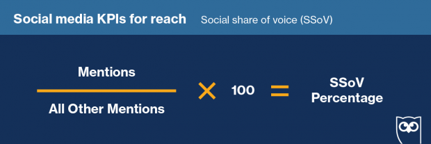 social share of voice formula