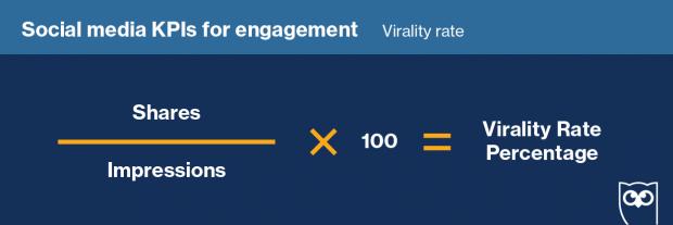 virality rate formula