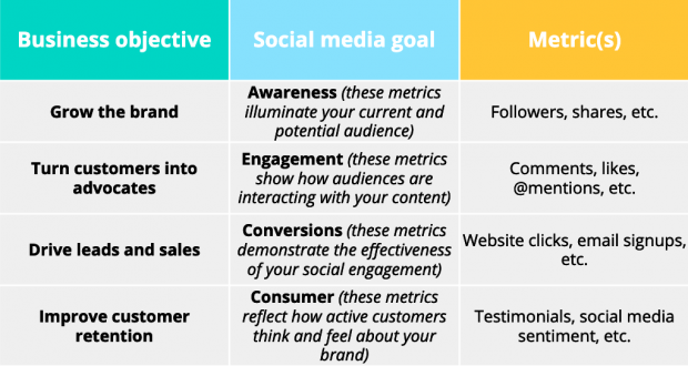 Table showing how social media goals can align to over business objectives.