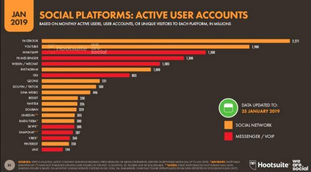 El top 10 de las redes sociales más usadas a nivel global
