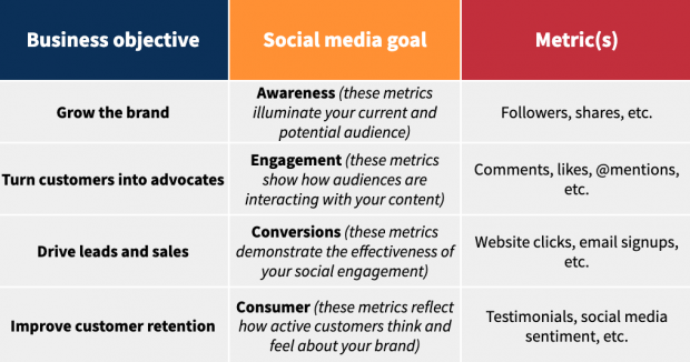 Chart showing social media goals and their corresponding business objectives