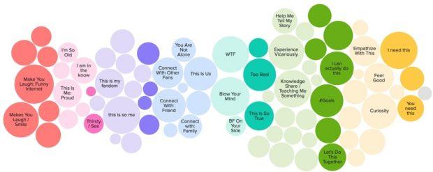 La cartografía cultural en el marketing viral