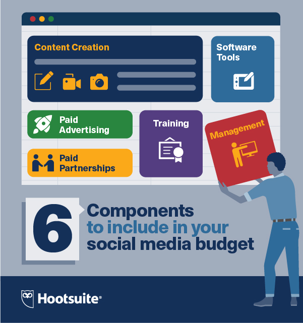 the 6 components of a social media budget
