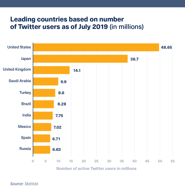 Leading countries based on number of Twitter users as of July 2019, U.S. is #1