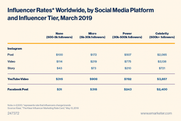Table showing influencer rates worldwide by social network
