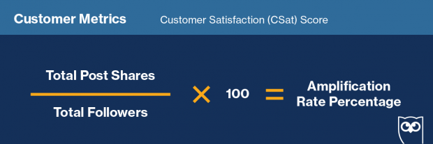 "Formula for calculation ""Customer Satisfaction Score"" on social media"