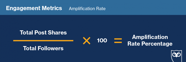 "Graphic showing how to track ""Amplification Rate"" on social media"