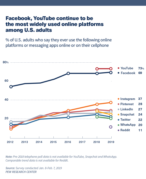 Chart showing that Facebook, YouTube continue to be the most widely used online platforms by U.S. adults