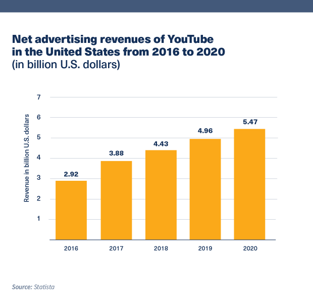 Chart showing Net advertising revenues of YouTube in the United States from 2016 to 2020 (in billion U.S. dollars)