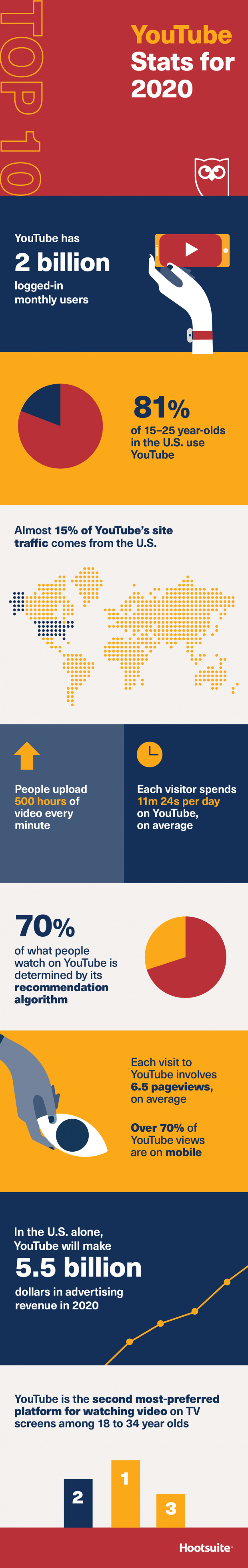 Top 10 YouTube statistics for 2020