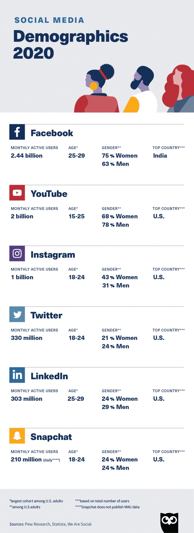 top social media demographics