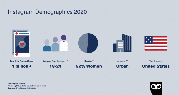 top 5 Instagram demographics in 2020