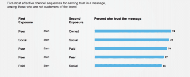 graphique: 5 séquences les plus efficaces pour gagner la confiance dans un message
