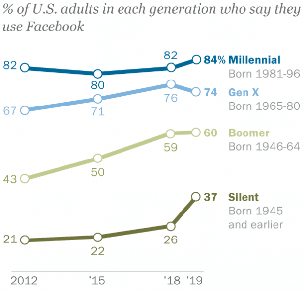 Graph showing Facebook users by generation
