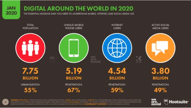 Die digitale Welt in 2020 Die wichtigsten Daten zum Verständnis der globale Internet-, Mobile- und Social Media-Nutzung