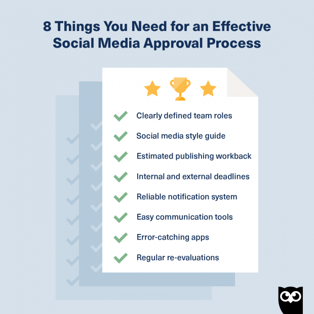 Checklist for approval of social media