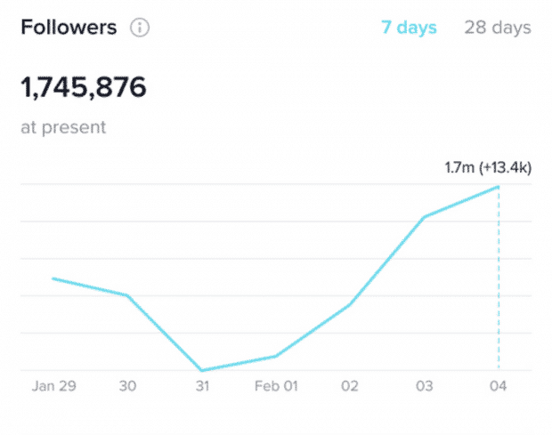 The Complete Guide To Tiktok Analytics How To Measure Your Success
