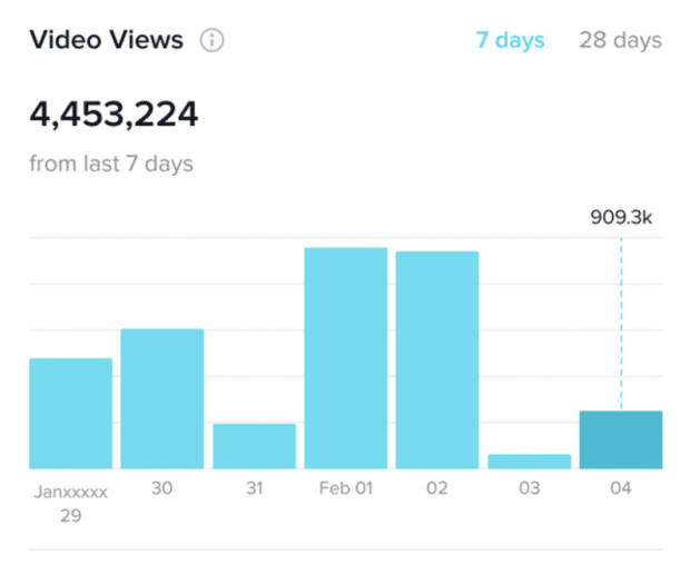 video views tiktok analytics