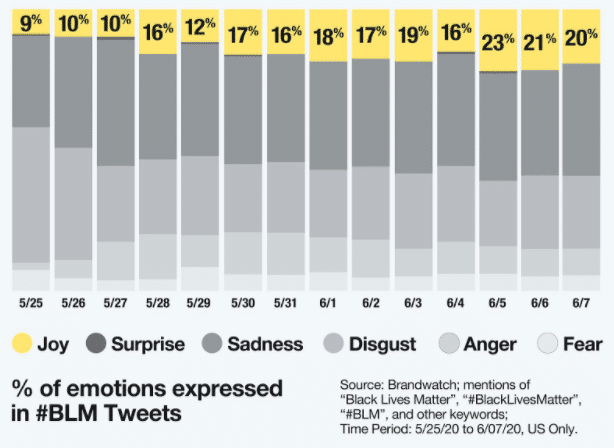 % of emotions expressed in #BLM tweets