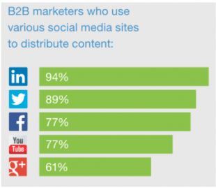 LinkedIn stats for B2B marketers