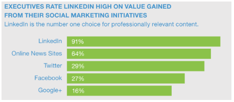 LinkedIn stats showing top choice for professionally relevant content
