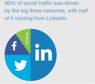 linkedin stats for biggest drivers of social traffic