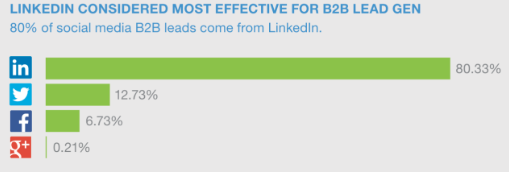 linkedin statistics on platforms that deliver the most effective B2B leads