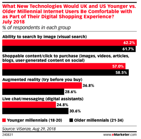digital shopping stats of U.S. and U.K. millennials