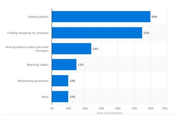 pinterest statistics from Statista